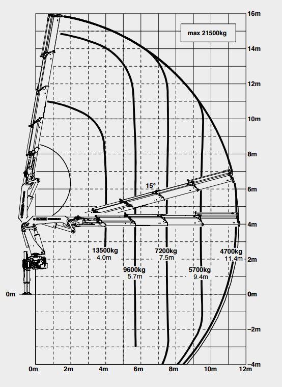 62t palfinger diagram