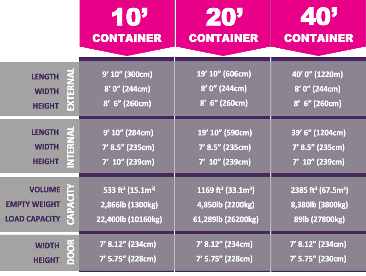 Container Storage Dimensions